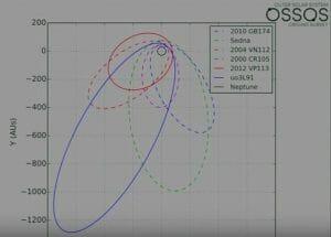 太陽系第9惑星「Planet Nine」、やっぱり存在していた?