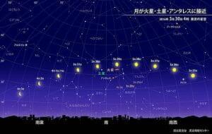 あすの明け方は土星と火星を見てみよう!