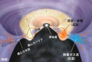 「赤ちゃん星」誕生の秘密、アルマ望遠鏡で観測 原始惑星系円盤の形成研究