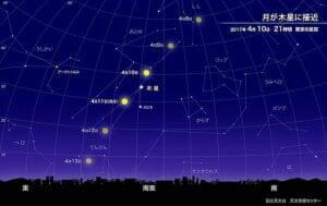4月10日から11日、月が木星に接近