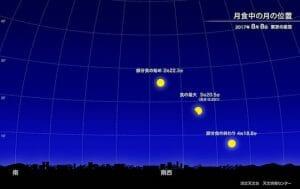 8月8日早朝は日本全国で部分月食! 南西に沈む月を眺めよう