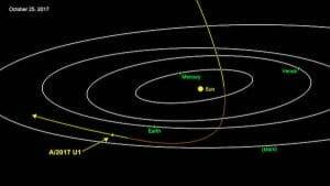 小惑星/彗星の「A/2017 U1」が太陽系外から飛来し通過 初観測の可能性