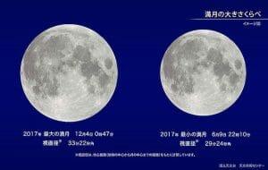 12月4日04時47分(3日深夜)は今年最大の満月「スーパームーン」