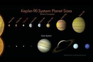 グーグルの人工知能、8惑星もつ恒星「Kepler-90」発見 太陽系に匹敵