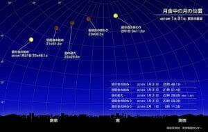 1月31日は皆既月食 日本全国で赤銅色の月が観測可能