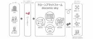 ドコモ、ドローンプラットフォーム「docomo sky」発表 ドローンの初期導入支援も春予定
