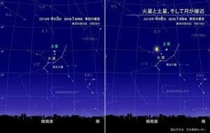 4月8日未明に月と火星と土星が接近