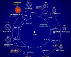 本日は火星大接近 夜9時頃の南東の低い空に