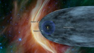 太陽圏を離脱したボイジャー2号から分析される星間空間との境界