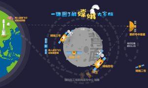 中国月面探査機、月の裏側へ着陸準備開始。1月に実施か