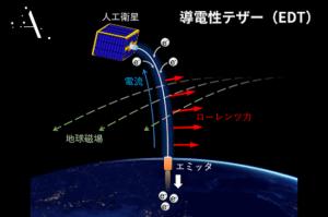 人工流れ星のALE、宇宙デブリ拡散防止装置の開発でJAXAと提携