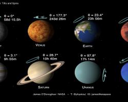 自転する太陽系8惑星を比較した動画が面白い!横倒しや逆回転も