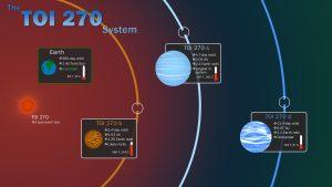 太陽系外惑星「TOI 270 b、c、d」を発見。地球外生命体の存在は?