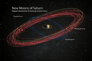 土星の衛星が20個追加され太陽系トップに。命名はTwitter経由で募集