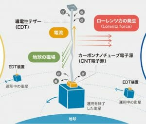 ALEとJAXA、人工衛星の運用終了後に作動する「宇宙デブリ拡散防止装置」を共同実証へ