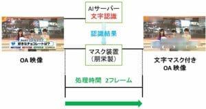 テレビ朝日、生放送番組に映り込む文字情報を自動検知しマスク処理を開始