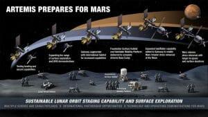 NASA、アルテミス計画での月面基地プランを公開