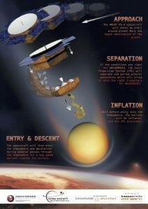 ゆっくり降下しながら火星の大気を観測するバルーン型の探査機