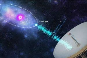 30億光年先からくる謎の「高速電波バースト」 約157日ごとの活動周期か