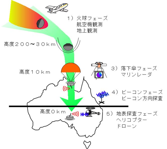 カプセル探索方法