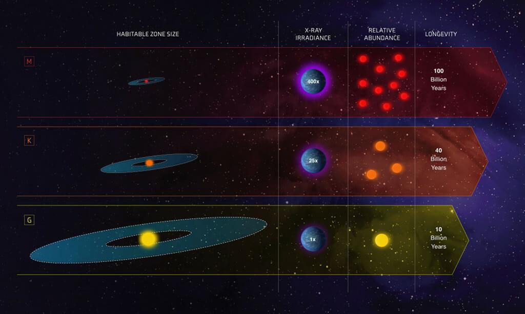 ハビタブルゾーン(ゴルディロックスゾーン)の恒星種類別比較図表