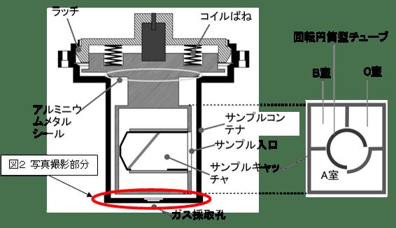 サンプルコンテナの構造(Credit: JAXA)