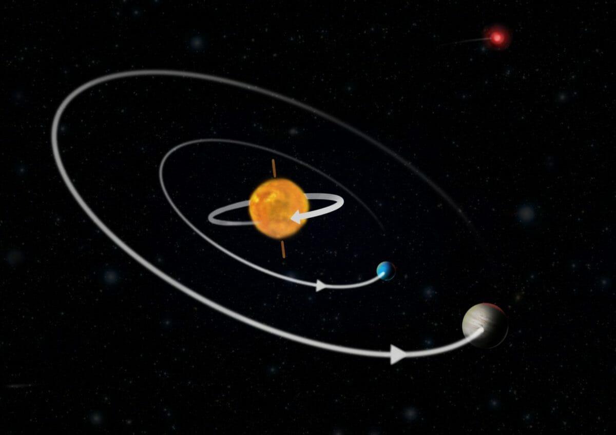 恒星「K2-290」(中央)を公転する2つの系外惑星と伴星の一つ(右上)を描いた模式図。恒星の自転方向と惑星の公転方向は矢印で示されている(Credit: Christoffer Grønne/Aarhus University)