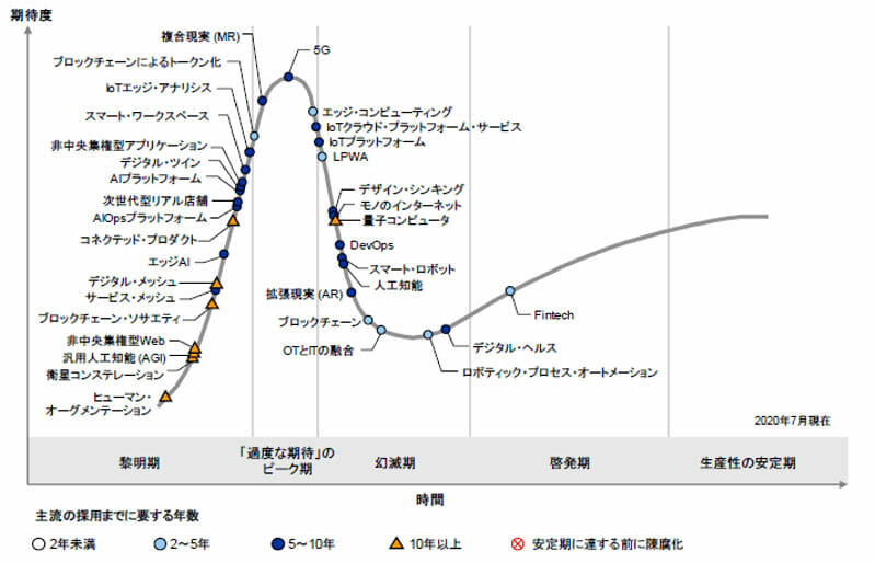 hype-cycle-2020