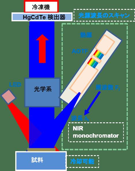 赤外線分光観測の概念図(Credit: JAXA)