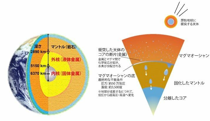 現在の地球の断面(左)と、原始地球に衝突した天体に由来する金属が沈み込む様子(右)を描いた図。マグマオーシャンを沈んでいく金属は周囲のマグマと反応して水素が分配されたと考えられている(Credit: 東京大学)