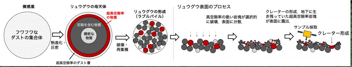 今回見つかった超高空隙率物質(赤色)の形成と、リュウグウ表面での挙動を示した図(Credit: Sakatani et al., 2021より改変)