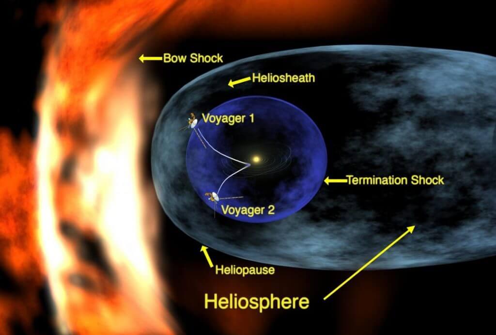 太陽圏(heliosphere)のイラスト。外側から、ヘリオポーズ(heliopause)、ヘリオシース(heliosheath)、終端衝撃波(termination shock)となる。