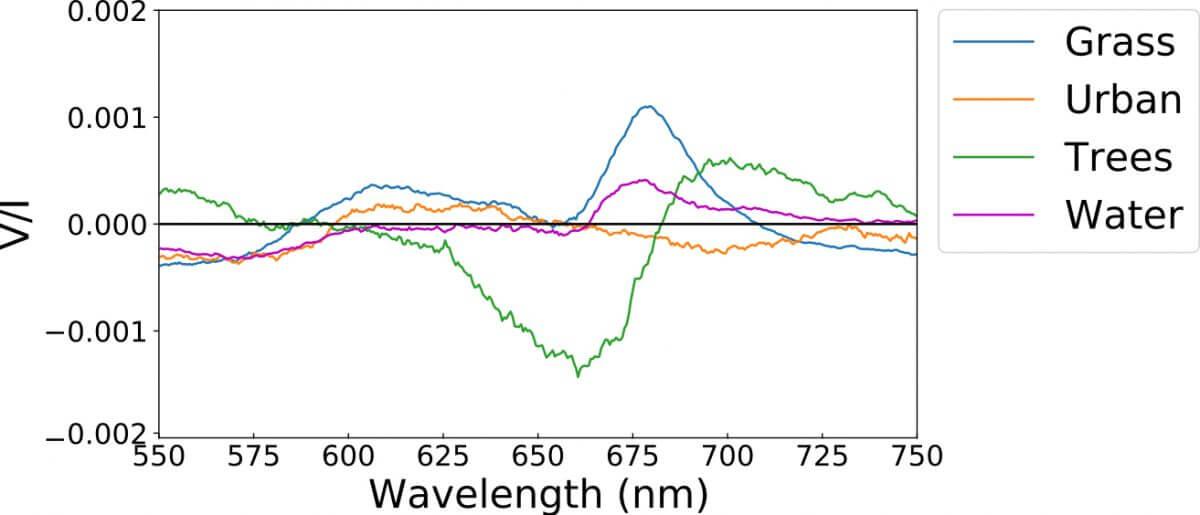 04_20210618_Medienmitteilung_UniBE_BioSignaturenSpektren_Spectres_SpectraESO_AandA_LucasPatty(Credit:ESO, Astronomy & Astrophysics, Lucas Patty)