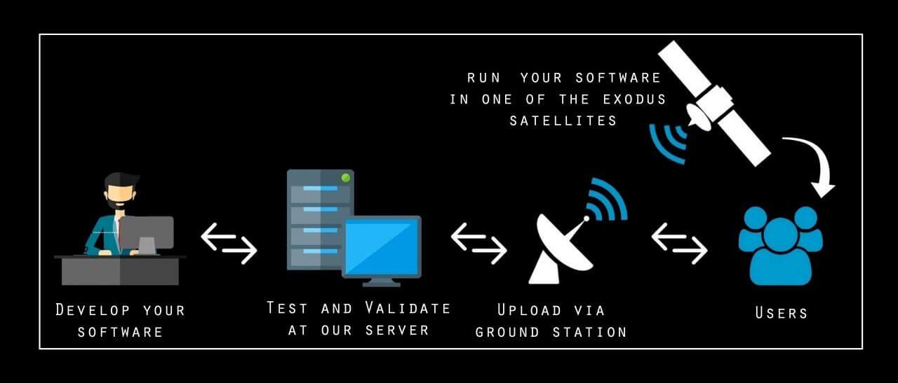 【▲ 人工衛星を利用したエッジコンピューティングの概念図(Credit: Exodus Orbitals)】