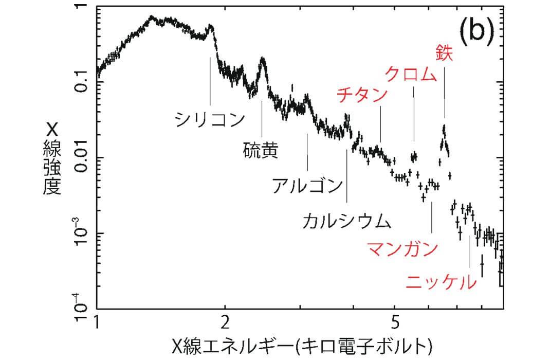 左図の白の円内から抽出したX線スペクトル。Ia型超新星の主要生成元素である鉄に加えて、チタン、クロム、マンガン、ニッケルが検出された(Credit: ISAS/JAXA, Ohshiro et al.)