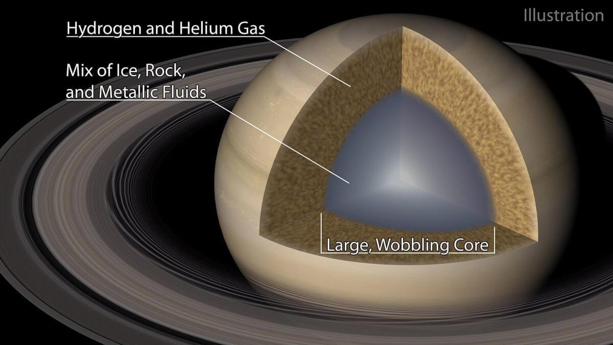 今回の研究成果をもとに描かれた土星内部の模式図。岩・氷・流体の水素とヘリウムでできた巨大で拡散したコアを水素とヘリウムのガスが覆っている(Credit: Caltech/R. Hurt (IPAC))