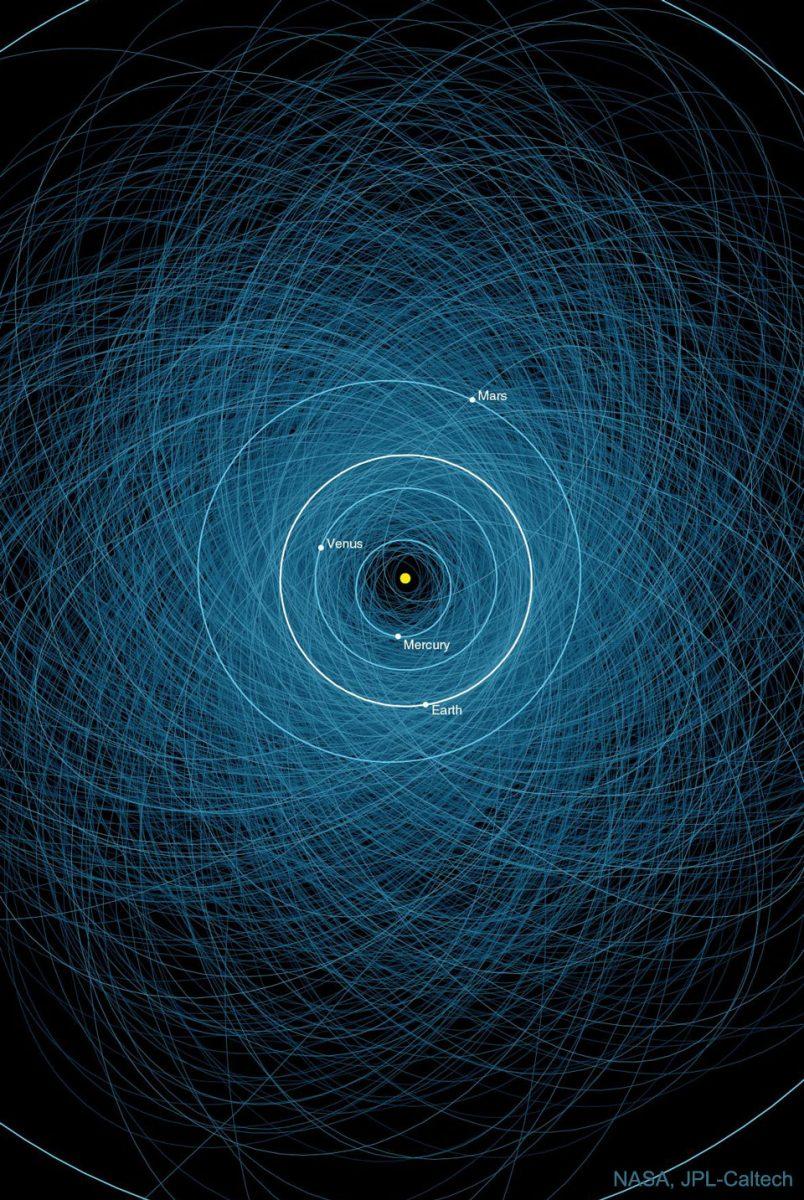 潜在的な危険性が確認されている1,000個以上の小惑星「PHA」の軌道(Credit: NASA, JPL-Caltech)
