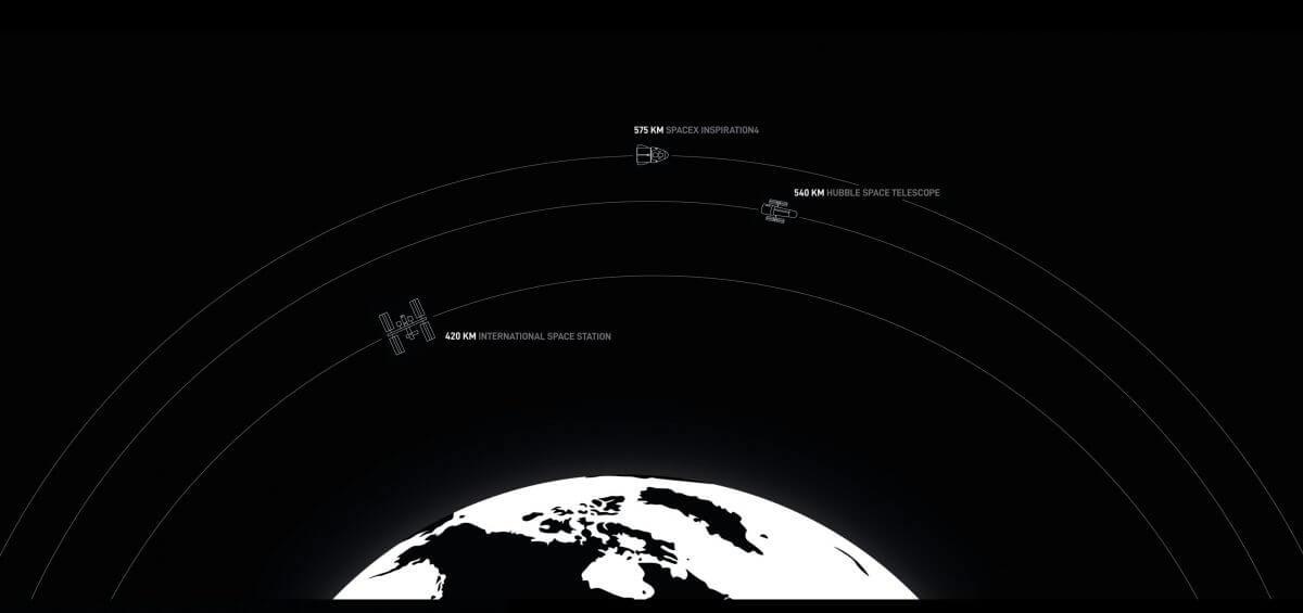 クルードラゴンが周回する軌道はISSよりもはるかに高いことがわかる(Credit: SpaceX Website)
