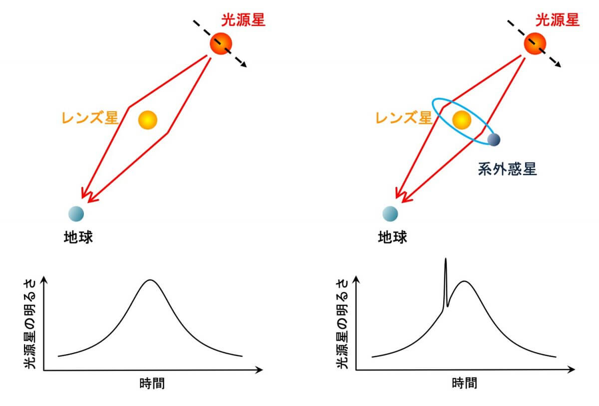重力マイクロレンズ効果を受けた光源星の明るさの変化を示した図。レンズ天体が恒星だけの場合(左)に対し、レンズ天体が惑星系だった場合(右)は光源星の明るさの変化に惑星の重力による特徴的なパターンが生じる(Credit: 東京大学)