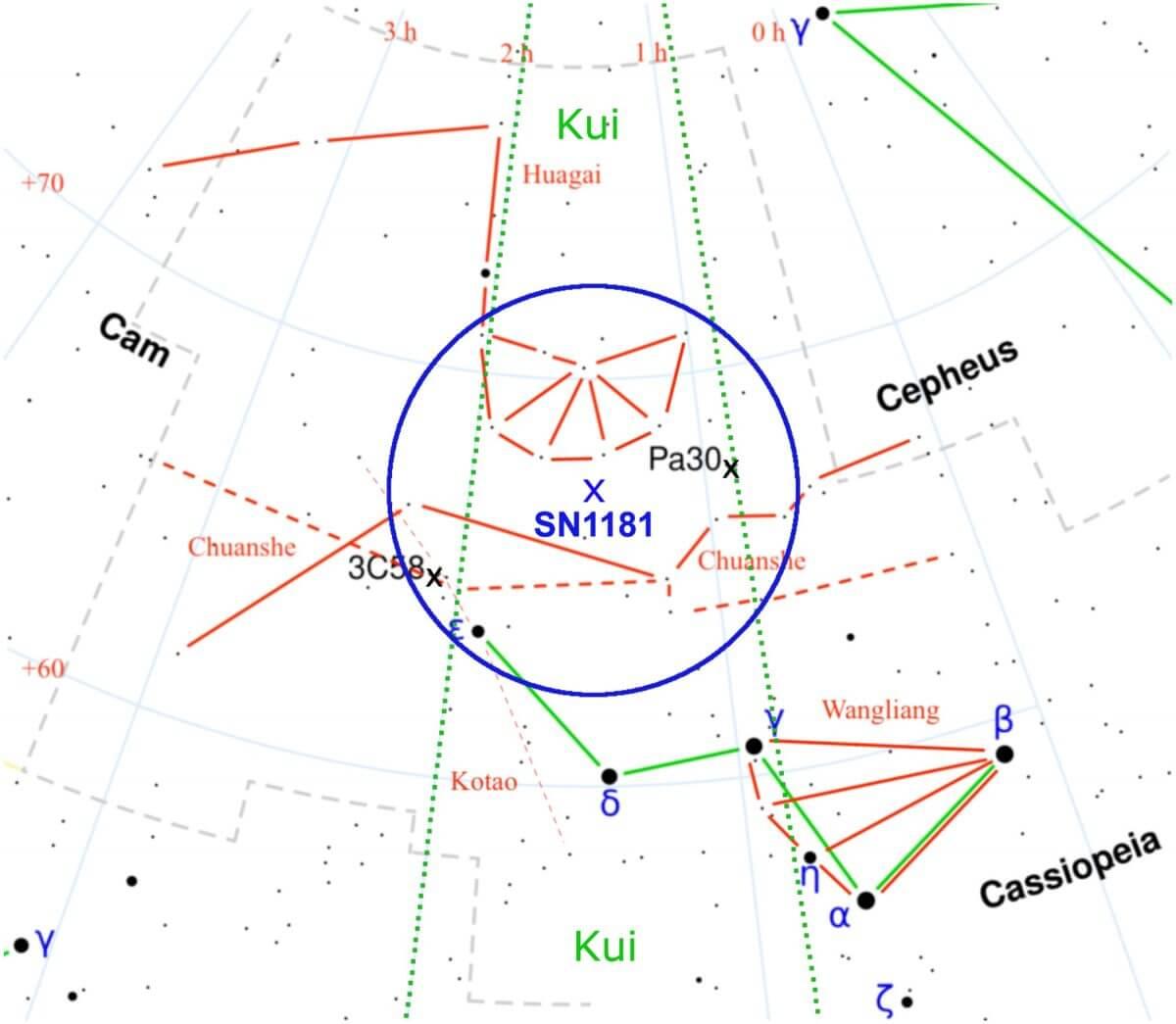 SN 1181の推定位置を青い×印、Pa 30と3C 58の位置を黒い×印で示した図。SN 1181の推定位置を中心とした青い円の半径は5度。赤い実線は中国で用いられていた星官、緑の実線は現在用いられている星座を示す(Credit: A. Ritter et al.)