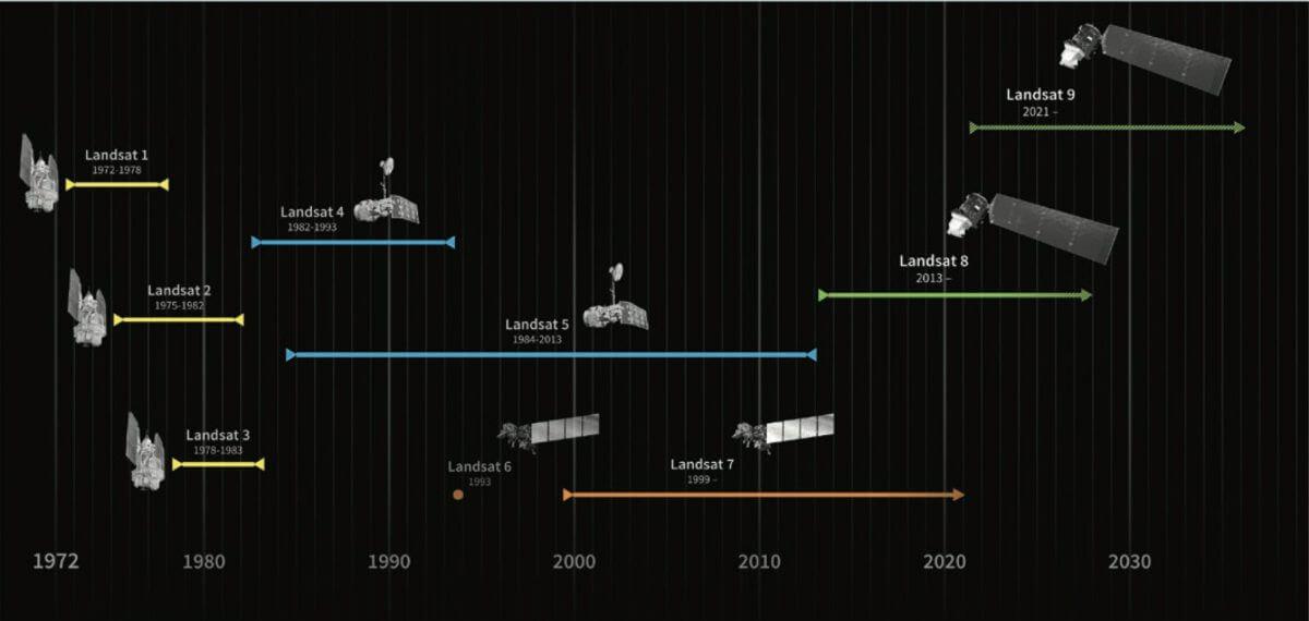 これまでのランドサット衛星の歴史。(Credit: NASA)